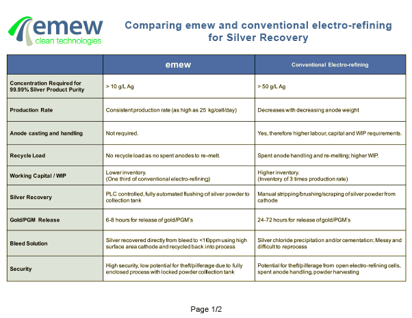 Comparing emew and conventional electro-refining for Silver Recovery